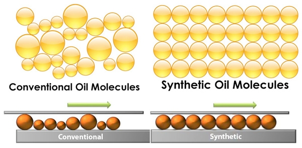 Full Synthetic Oil and Conventional Oil – Is There Any Marked Difference?